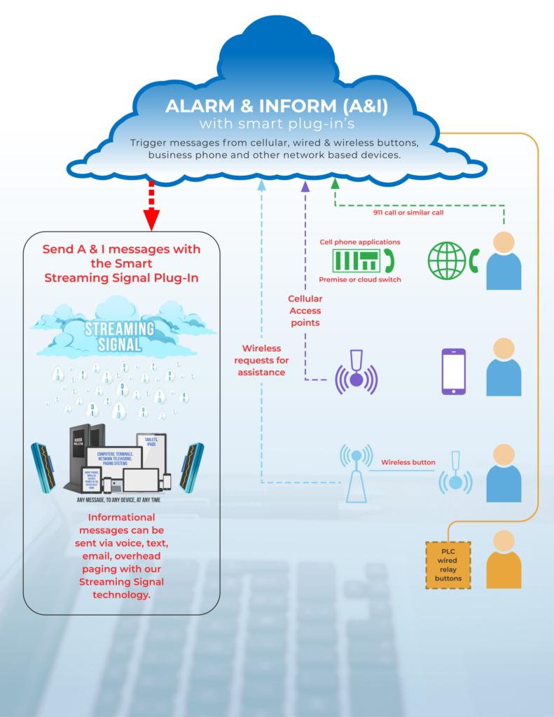 Alarm & Inform